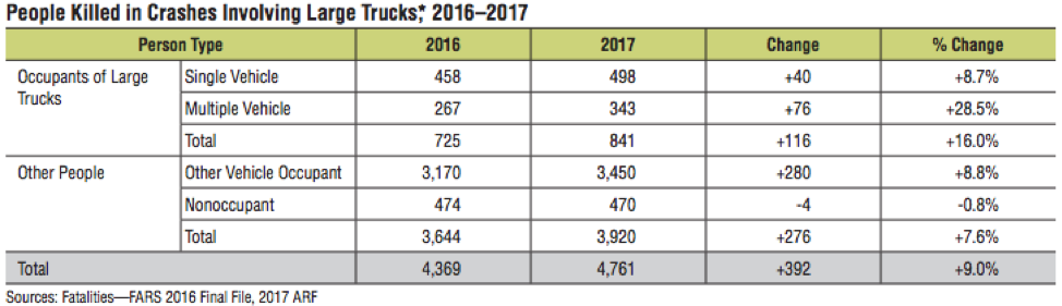 Chart showing people killed in crashes involving large trucks between 2016-2017.